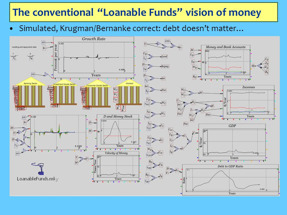 The conventional Loanable Funds vision of money