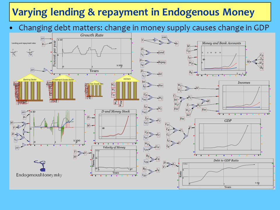 Varying lending & repayment in Endogenous Money
