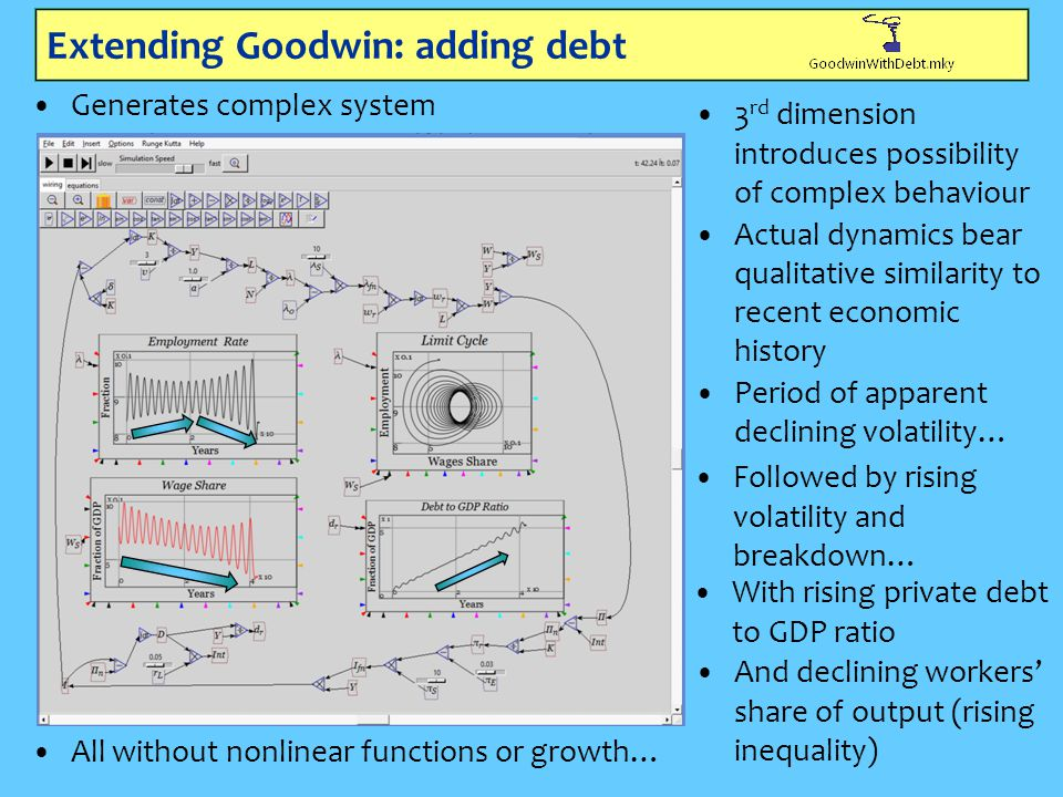 Extending Goodwin: adding debt