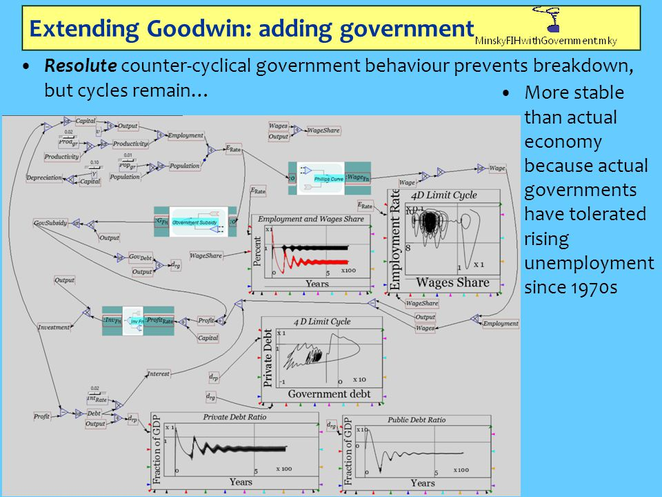 Extending Goodwin: adding government