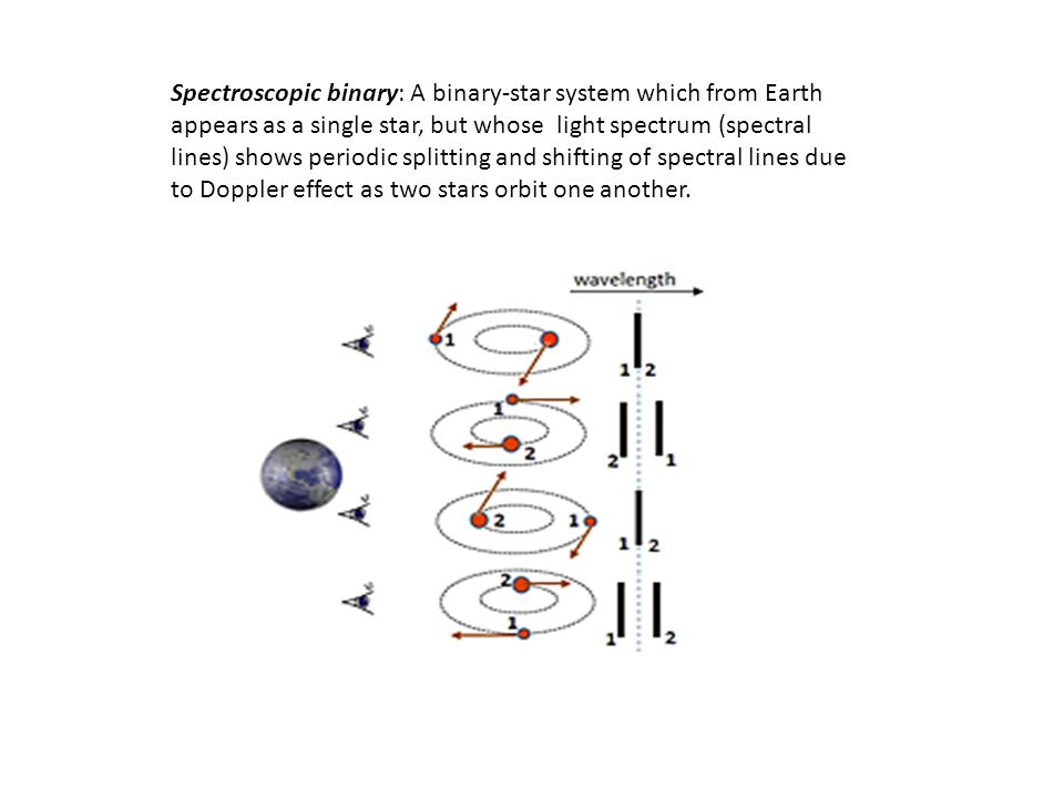 Spectroscopic binary: A binary-star system which from Earth appears as a single star, but whose light spectrum (spectral lines) shows periodic splitting and shifting of spectral lines due to Doppler effect as two stars orbit one another.