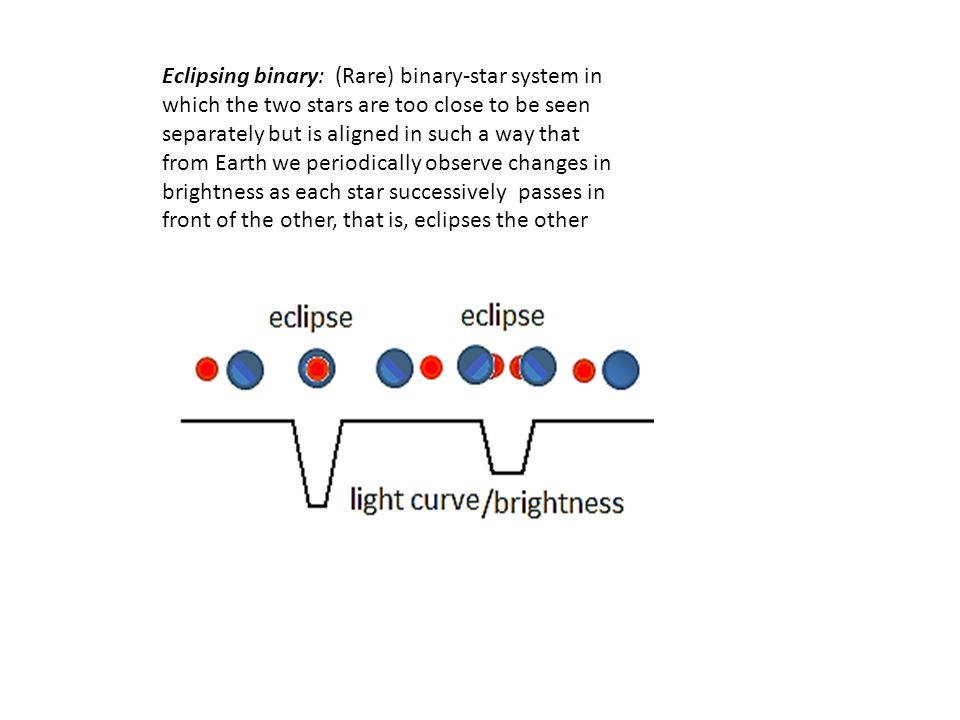 Eclipsing binary: (Rare) binary-star system in which the two stars are too close to be seen separately but is aligned in such a way that from Earth we periodically observe changes in brightness as each star successively passes in front of the other, that is, eclipses the other