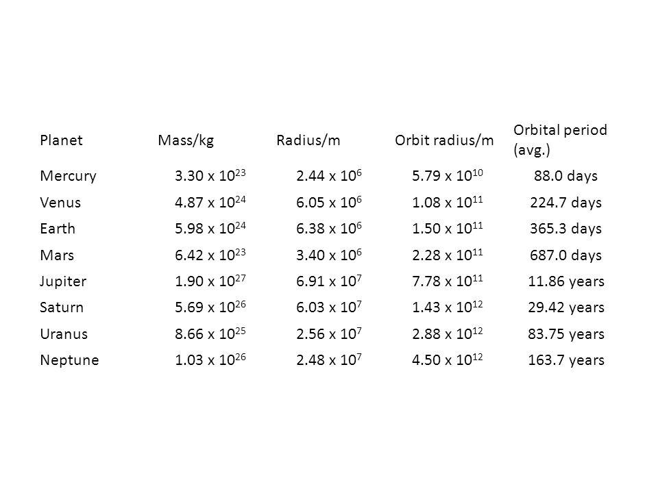 Planet Mass/kg. Radius/m. Orbit radius/m. Orbital period (avg.) Mercury. 3.30 x 1023. 2.44 x 106.