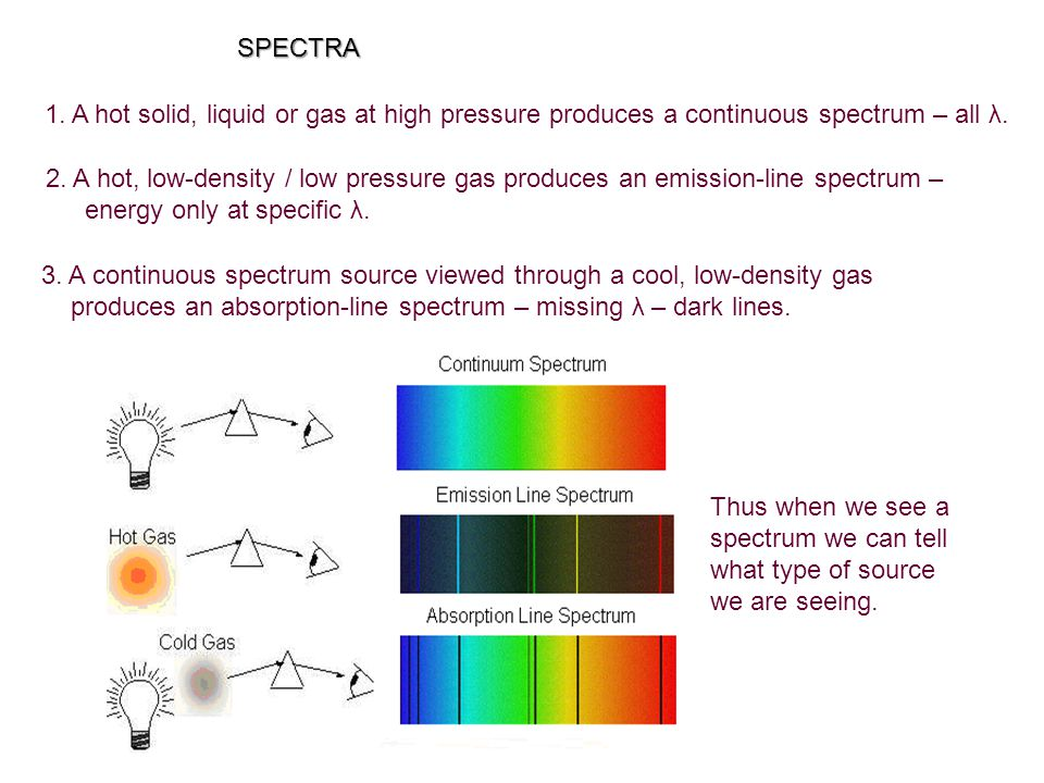 SPECTRA 1. A hot solid, liquid or gas at high pressure produces a continuous spectrum – all λ.