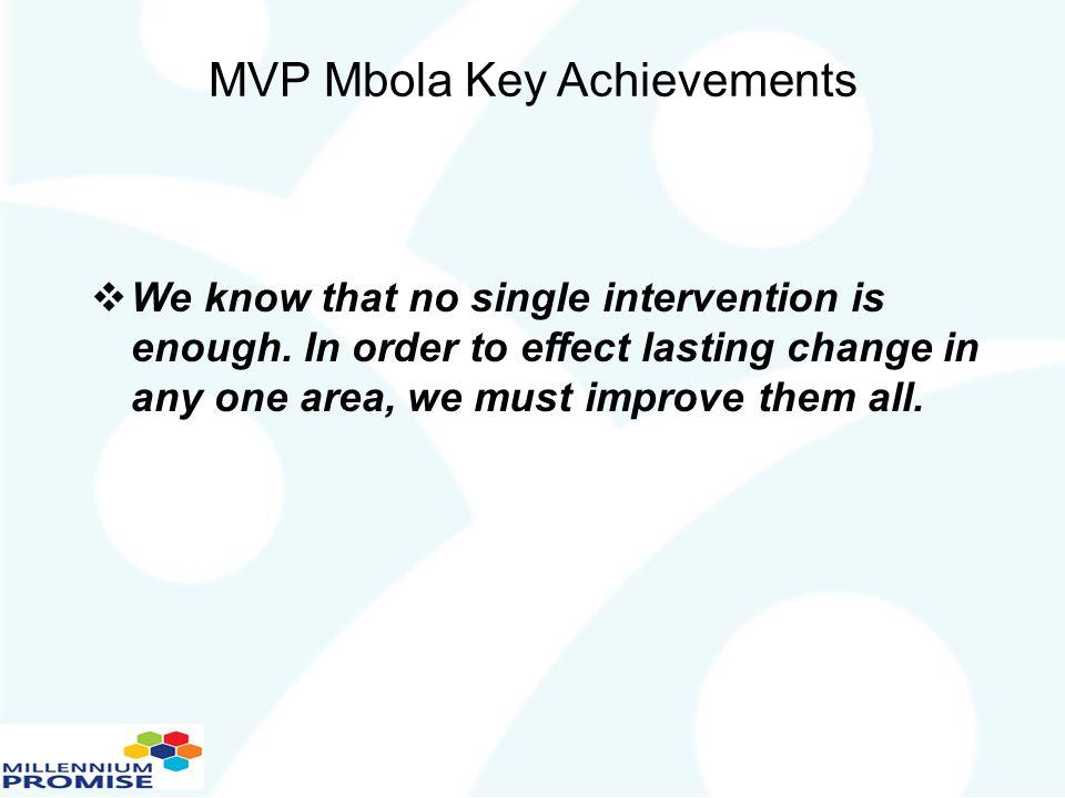 MVP Mbola Key Achievements