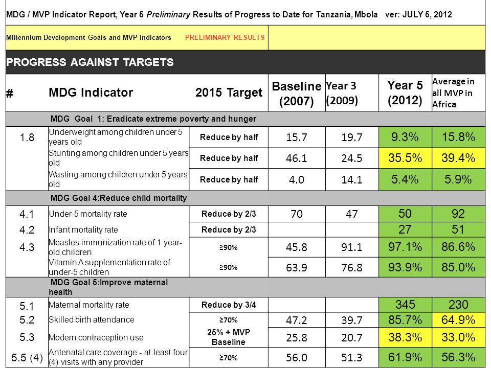2015 Target Baseline (2007) Year 5 (2012)