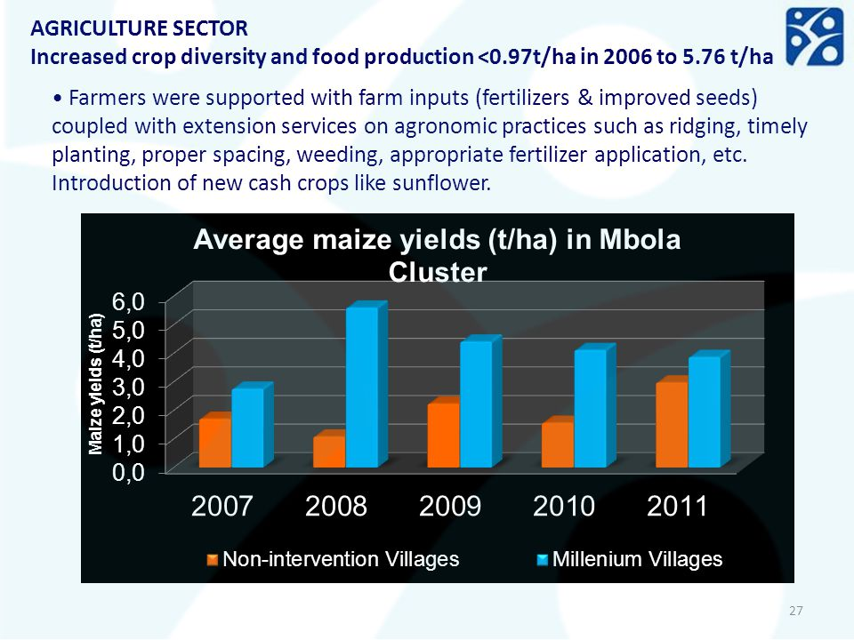 AGRICULTURE SECTOR Increased crop diversity and food production <0.97t/ha in 2006 to 5.76 t/ha.