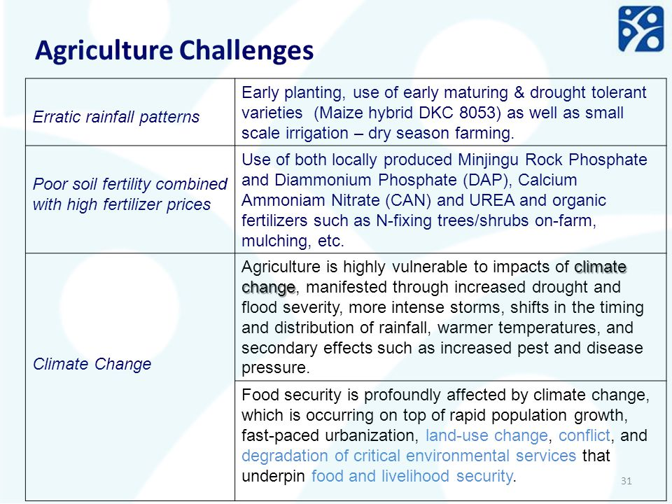 Agriculture Challenges