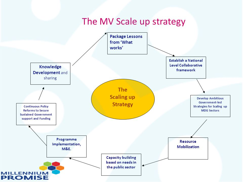 The MV Scale up strategy