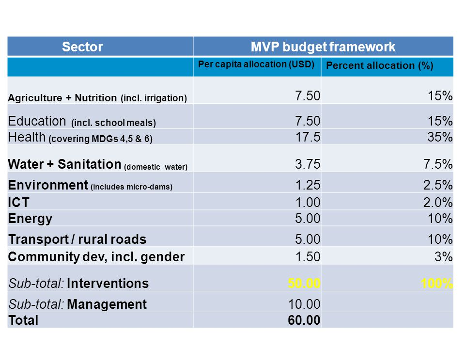 Cost for achieving MDGs per capita (cont'd)
