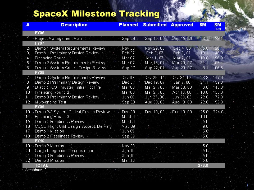SpaceX Milestone Tracking