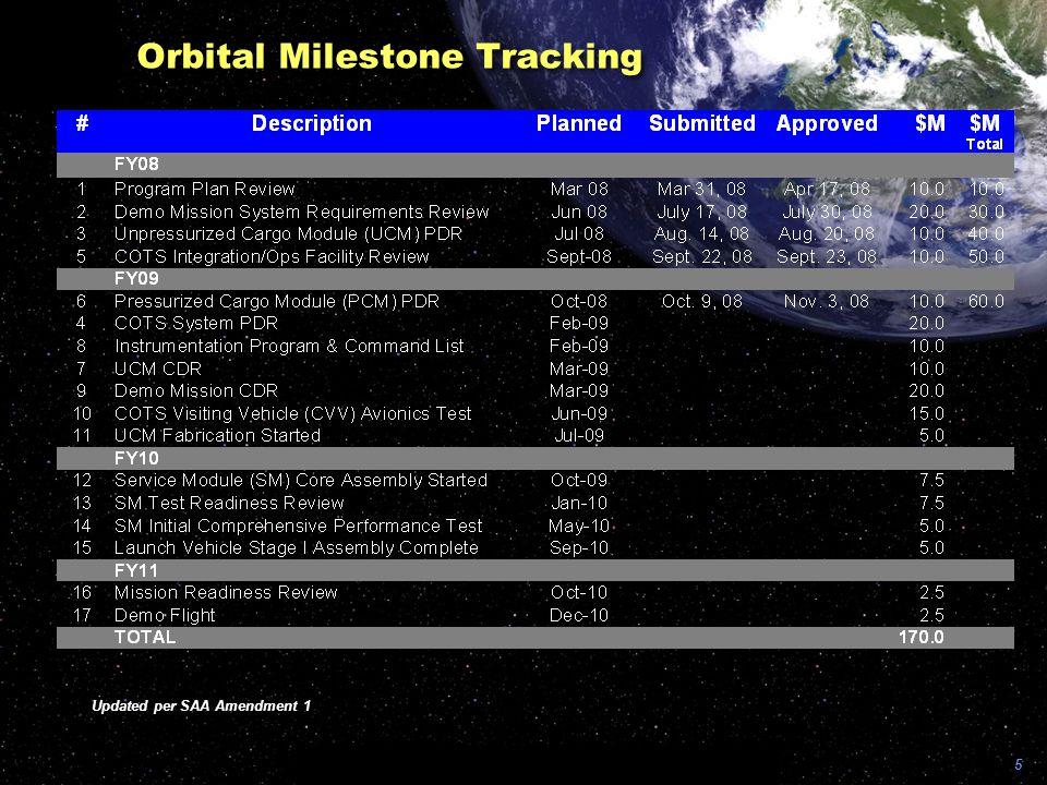 Orbital Milestone Tracking