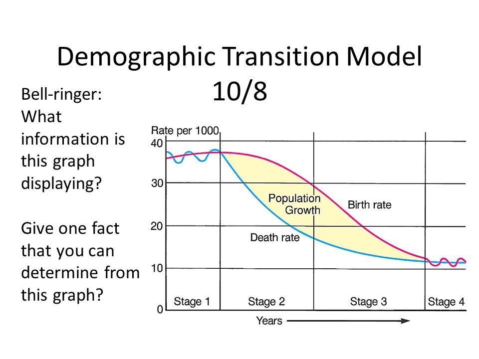 Demographic Transition Model 10/8