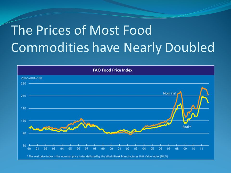 The Prices of Most Food Commodities have Nearly Doubled