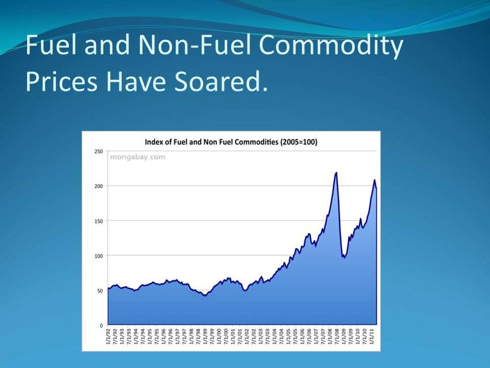 Fuel and Non-Fuel Commodity Prices Have Soared.