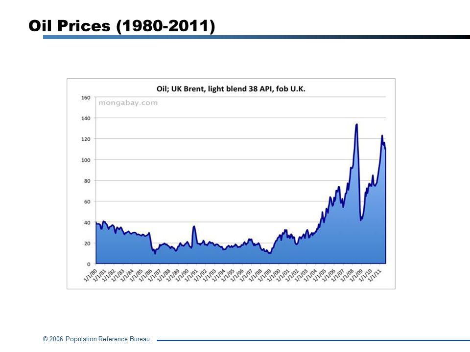 Oil Prices (1980-2011)