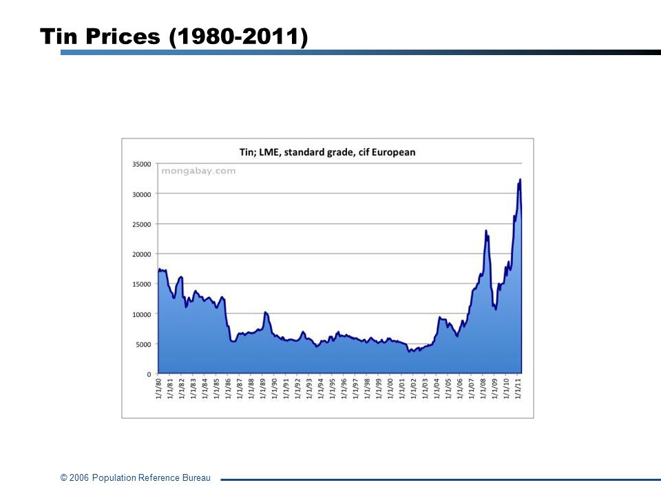 Tin Prices (1980-2011)