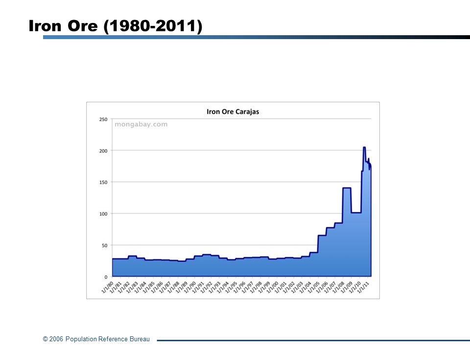 Iron Ore (1980-2011)