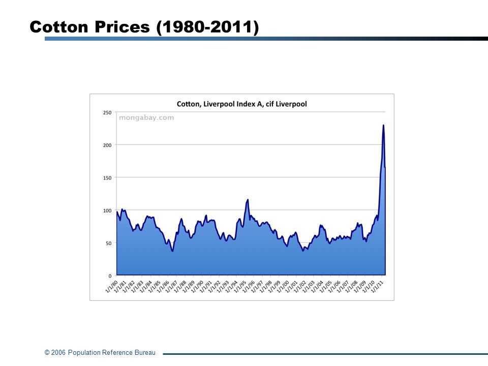 Cotton Prices (1980-2011)