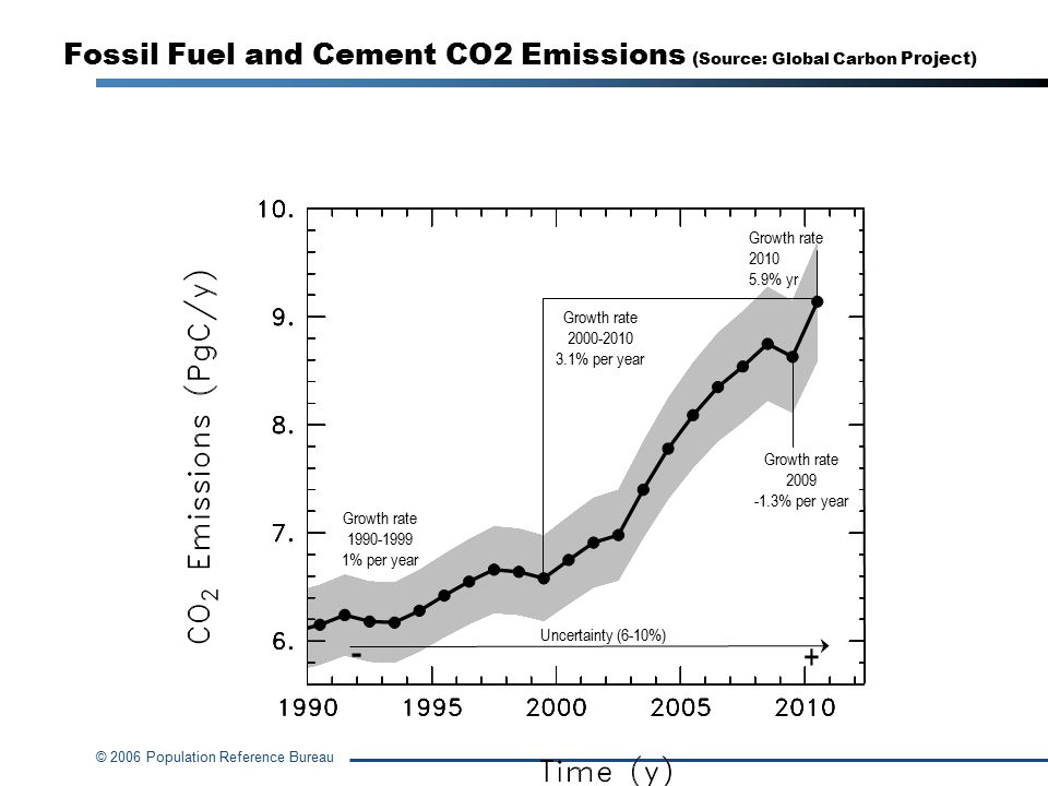 Fossil Fuel and Cement CO2 Emissions (Source: Global Carbon Project)