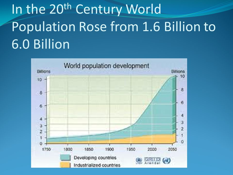 In the 20th Century World Population Rose from 1. 6 Billion to 6