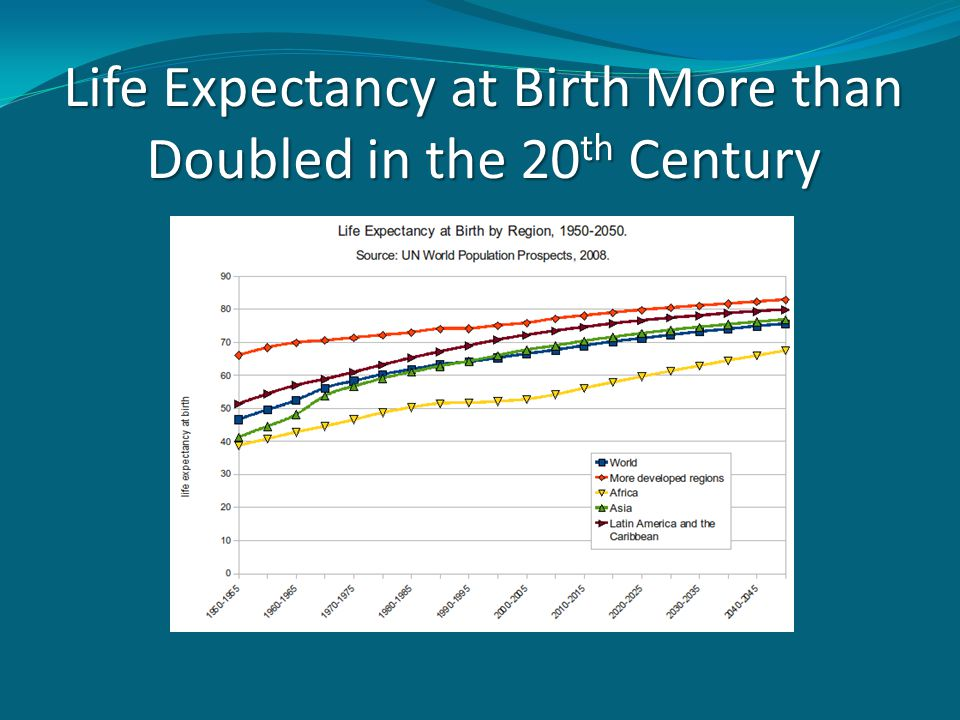 Life Expectancy at Birth More than Doubled in the 20th Century