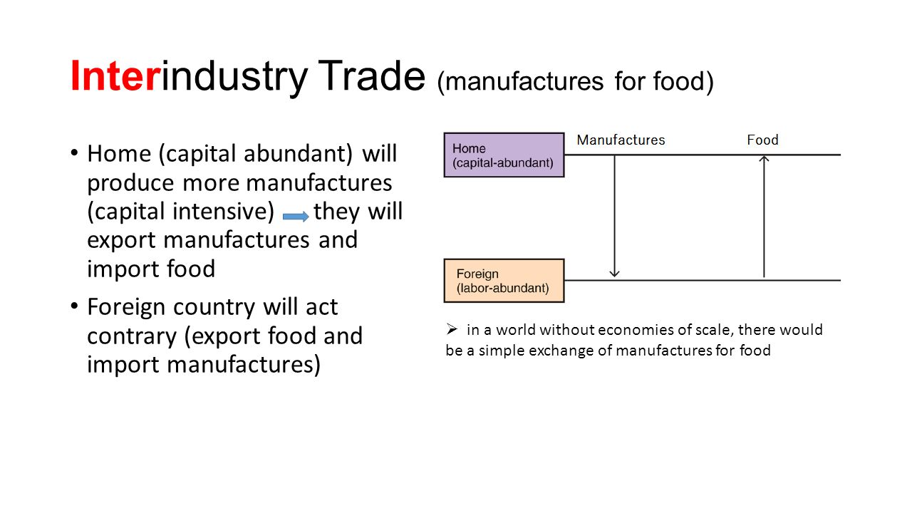 Interindustry Trade (manufactures for food)