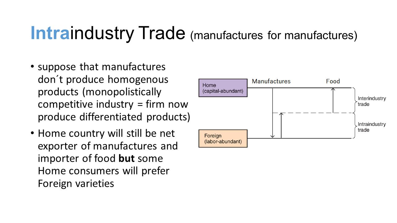 Intraindustry Trade (manufactures for manufactures)