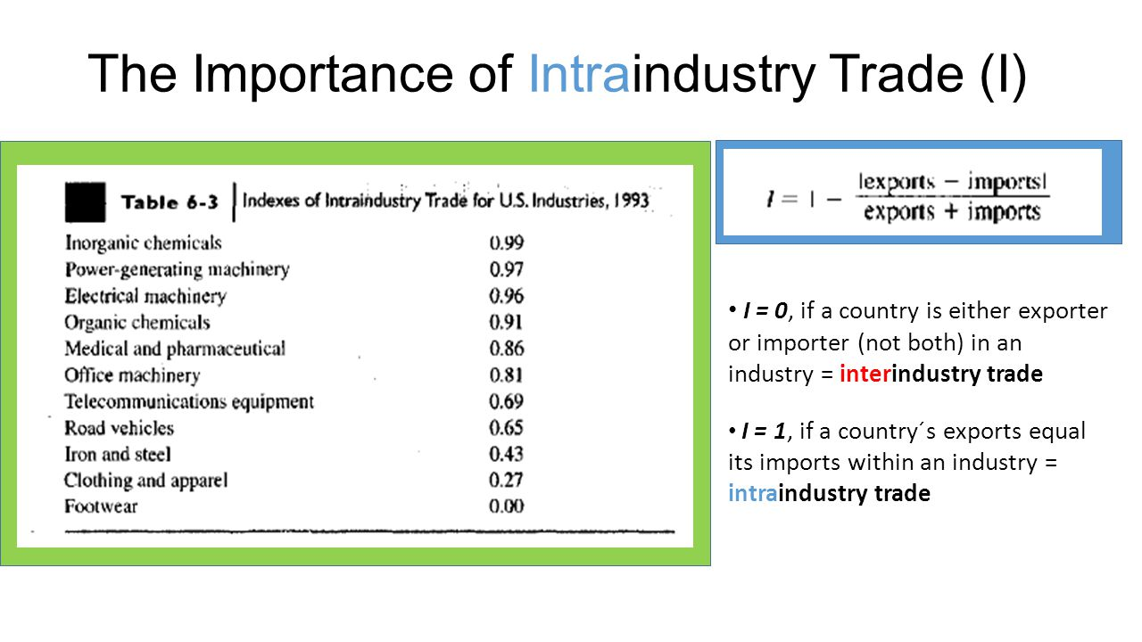 The Importance of Intraindustry Trade (I)