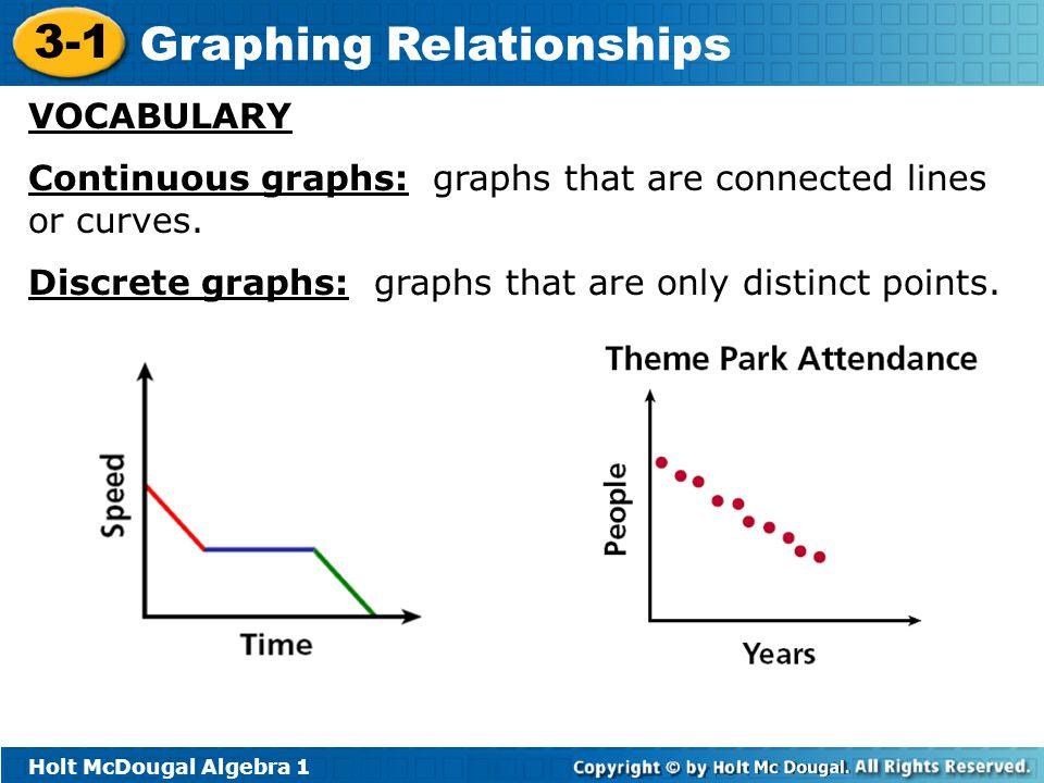 VOCABULARY Continuous graphs: graphs that are connected lines or curves.