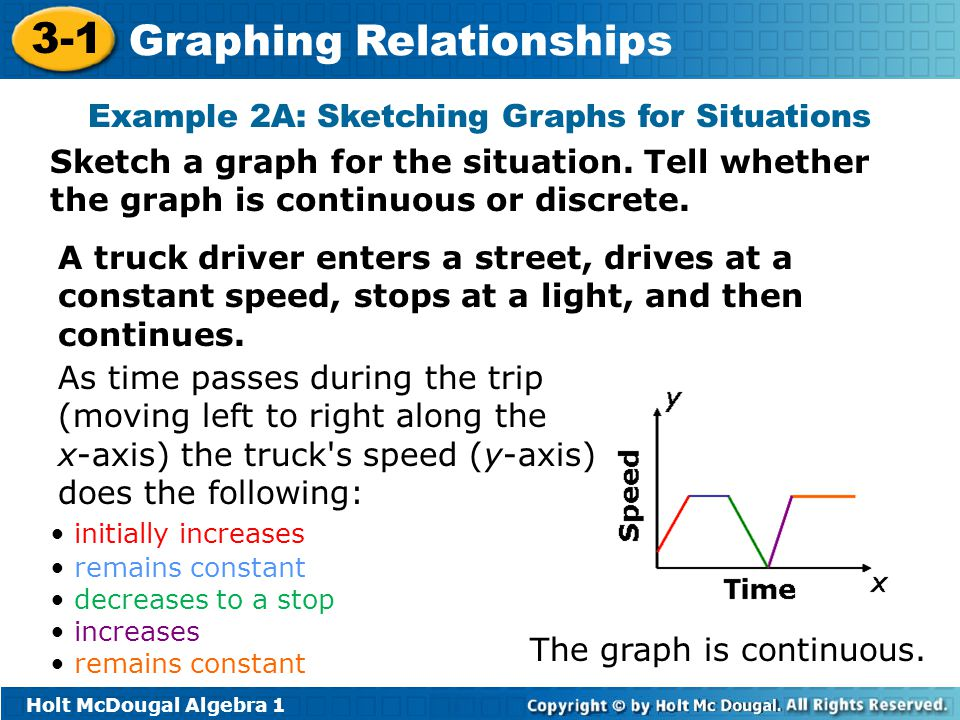 Example 2A: Sketching Graphs for Situations