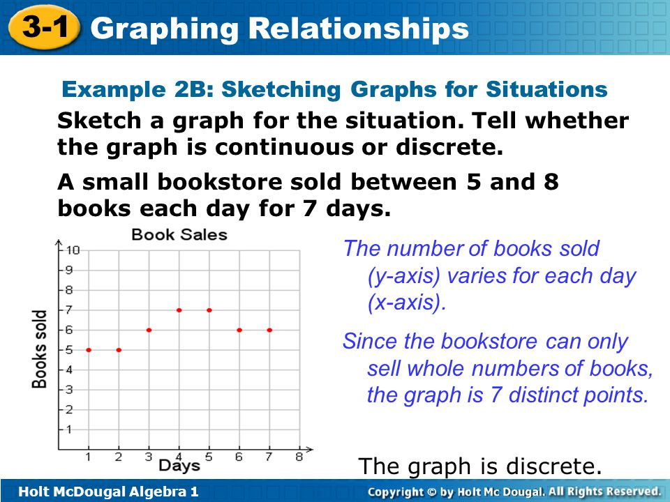 Example 2B: Sketching Graphs for Situations