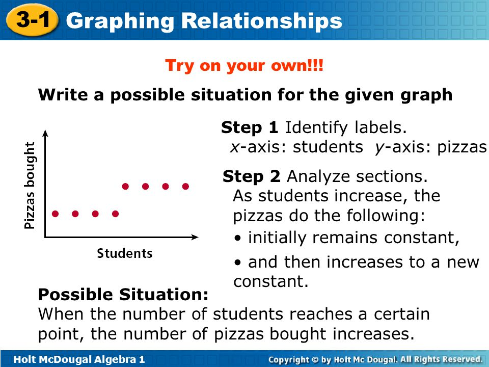 Try on your own!!! Write a possible situation for the given graph. Step 1 Identify labels. x-axis: students y-axis: pizzas.