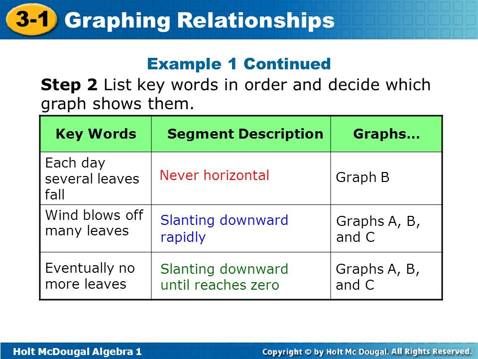Step 2 List key words in order and decide which graph shows them.