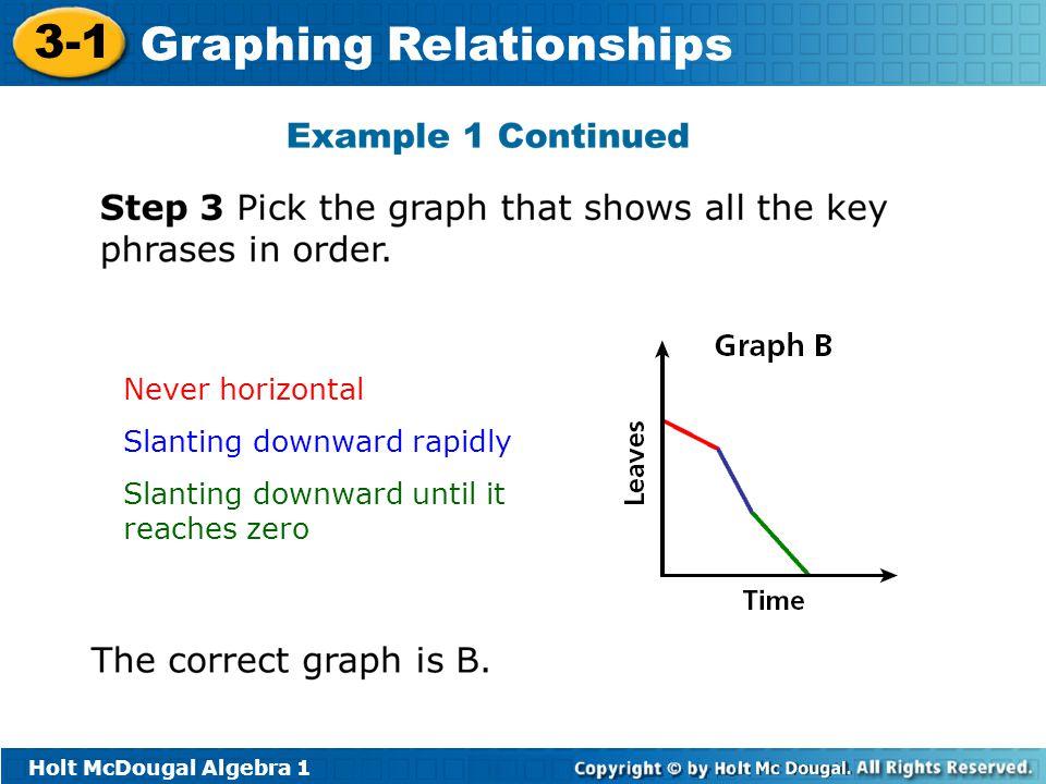 Never horizontal Slanting downward rapidly Slanting downward until it reaches zero