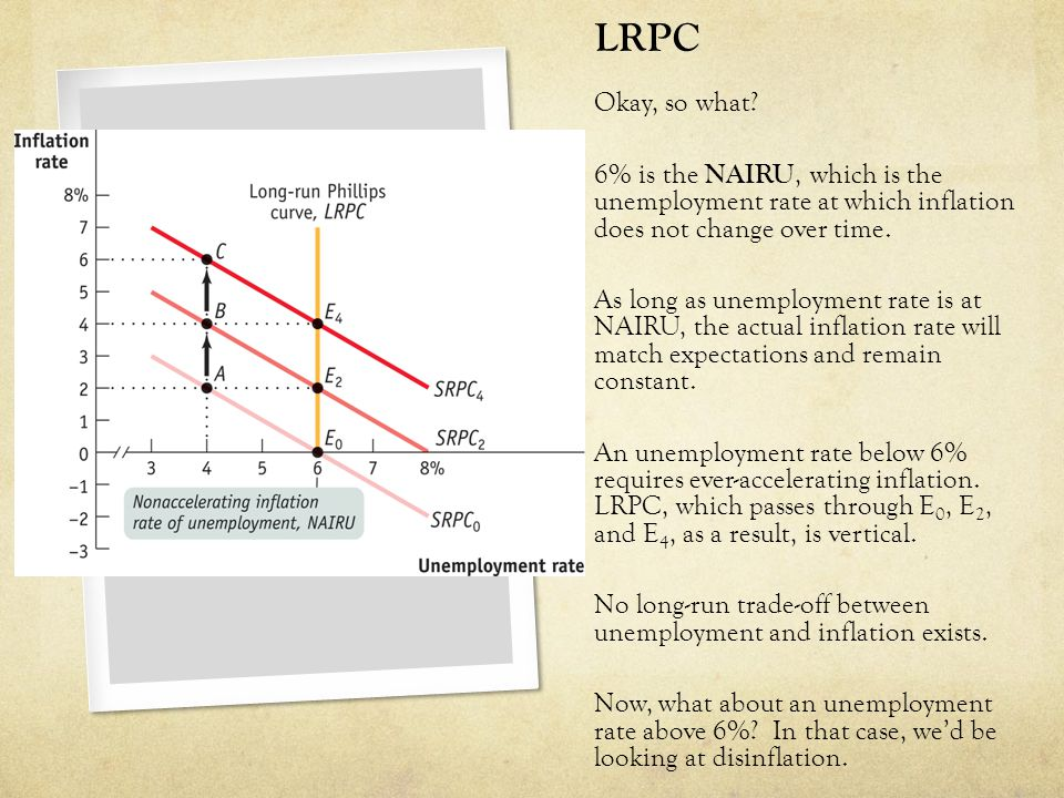 LRPC Okay, so what 6% is the NAIRU, which is the unemployment rate at which inflation does not change over time.