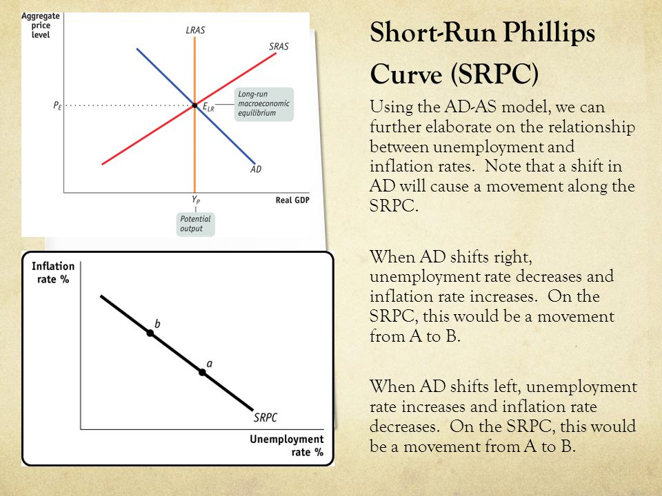 Short-Run Phillips Curve (SRPC)