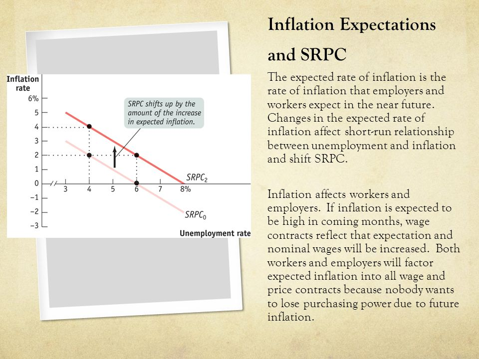 Inflation Expectations and SRPC