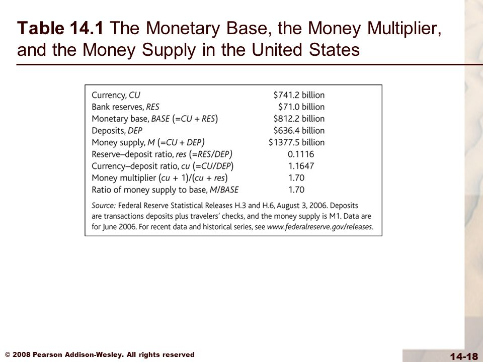 Table 14.1 The Monetary Base, the Money Multiplier, and the Money Supply in the United States
