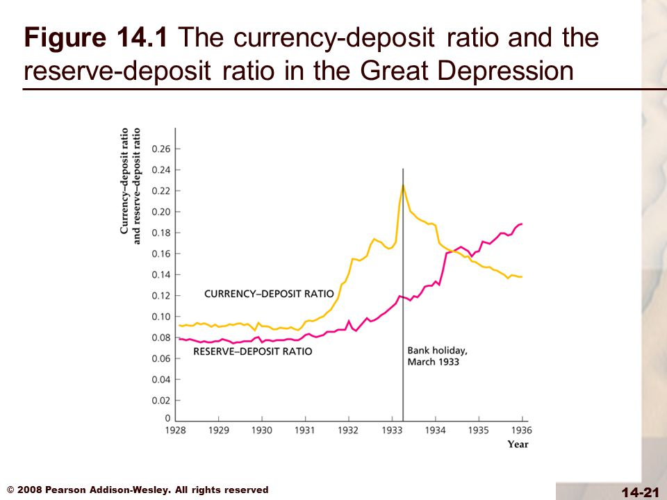 Figure 14.1 The currency-deposit ratio and the reserve-deposit ratio in the Great Depression