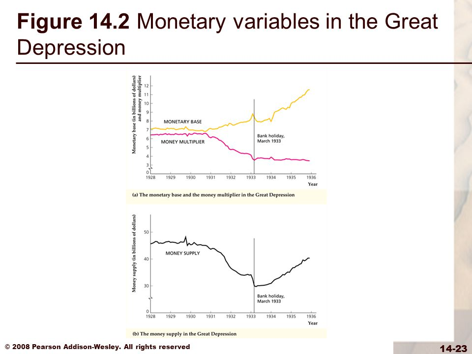 Figure 14.2 Monetary variables in the Great Depression