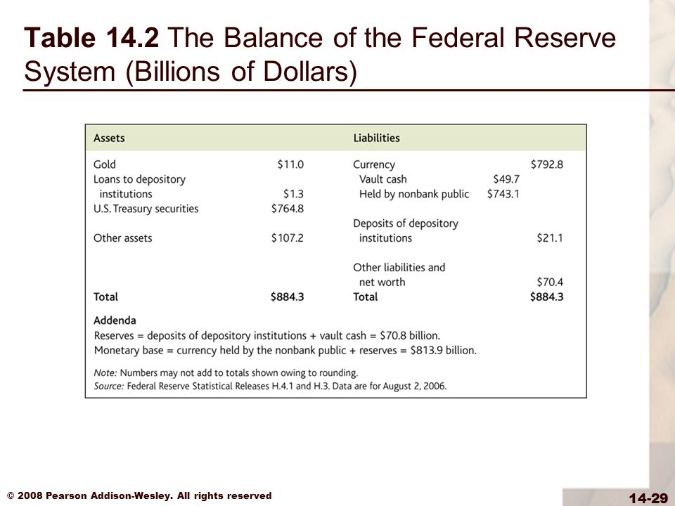 Table 14.2 The Balance of the Federal Reserve System (Billions of Dollars)