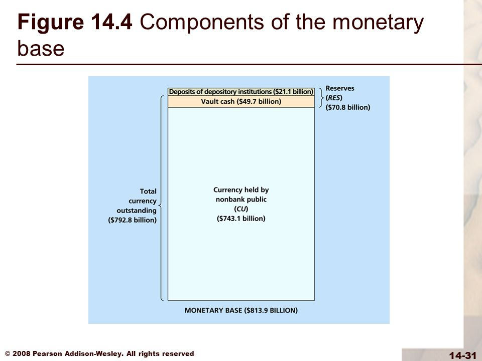 Figure 14.4 Components of the monetary base