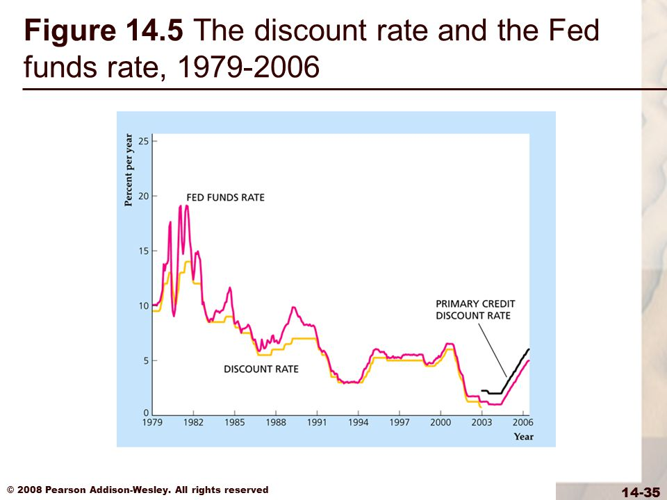 Figure 14.5 The discount rate and the Fed funds rate, 1979-2006