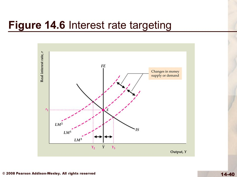 Figure 14.6 Interest rate targeting