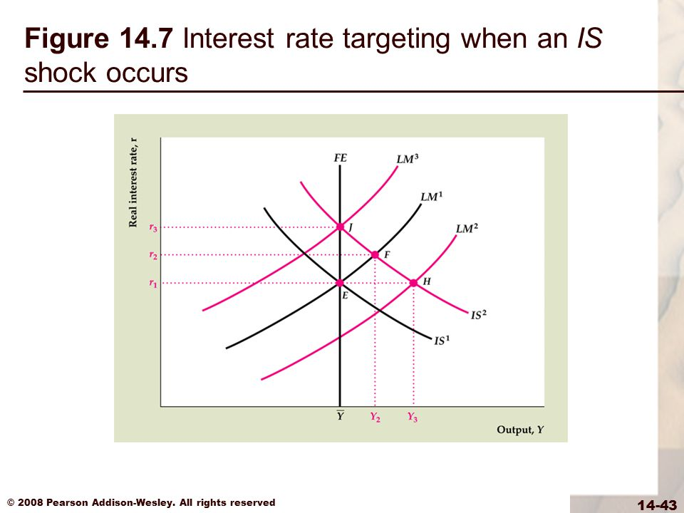 Figure 14.7 Interest rate targeting when an IS shock occurs
