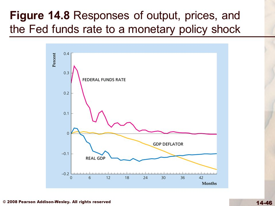 Figure 14.8 Responses of output, prices, and the Fed funds rate to a monetary policy shock