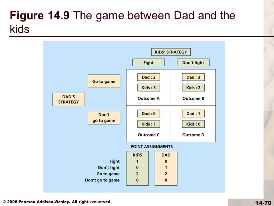 Figure 14.9 The game between Dad and the kids