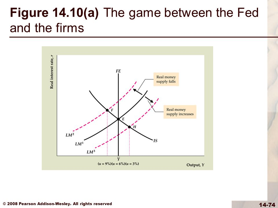 Figure 14.10(a) The game between the Fed and the firms