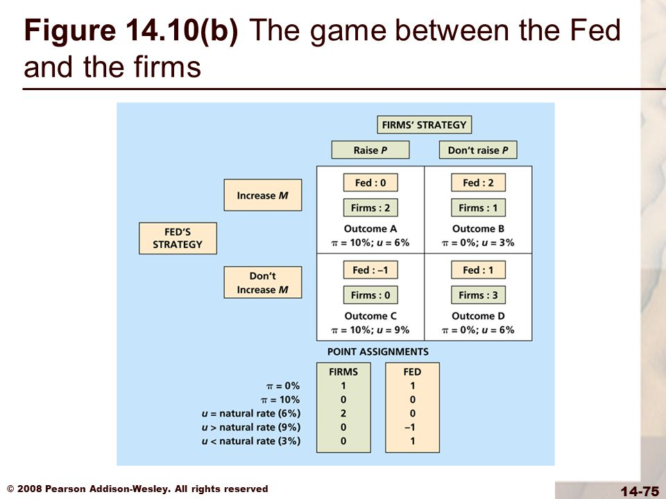 Figure 14.10(b) The game between the Fed and the firms